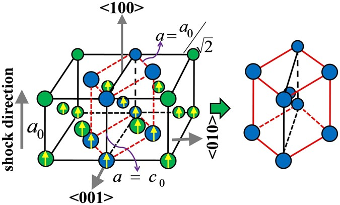 A metastable phase of shocked bulk single crystal copper: an
