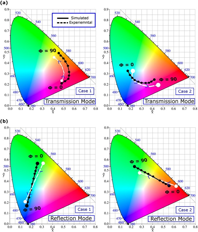 Polarization tunable all-dielectric color filters based on
