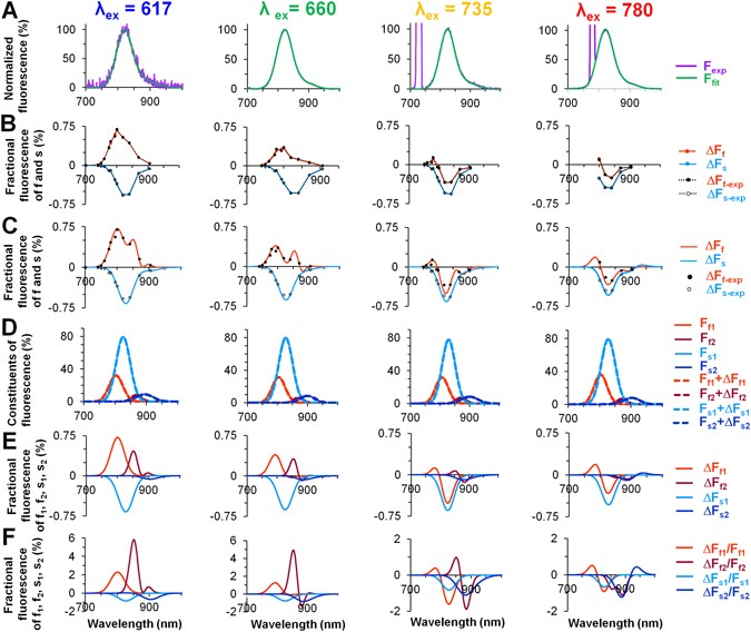 Spectral characteristics of voltage-sensitive indocyanine