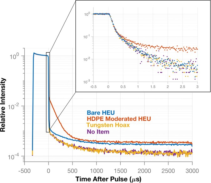 Active neutron and gamma-ray imaging of highly enriched uranium for