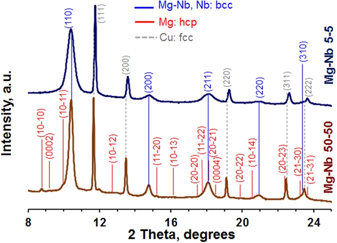 Strong, Ductile, and Thermally Stable bcc-Mg Nanolaminates