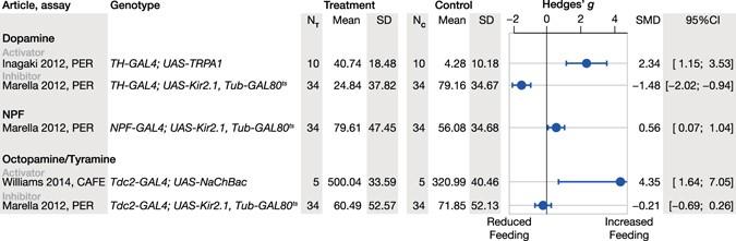 Neuromodulatory circuit effects on Drosophila feeding