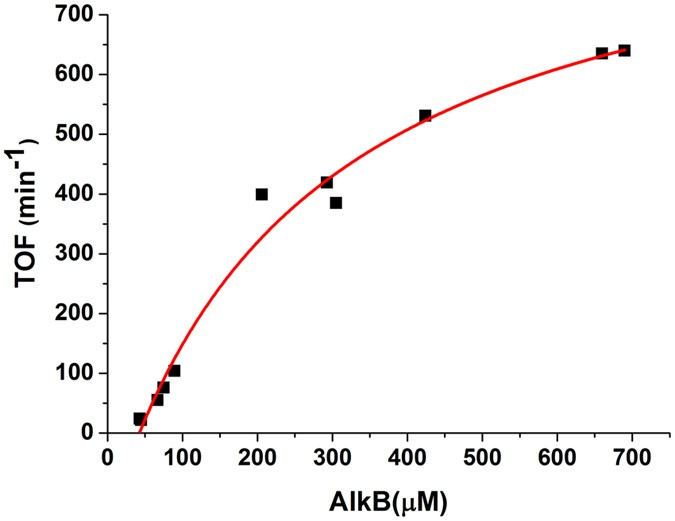 Electrochemical Hydroxylation of C 3 –C 12 n -Alkanes by