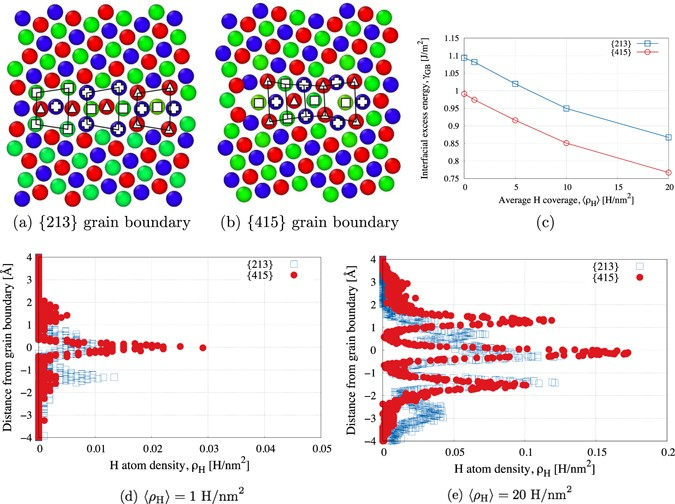 A primer on selecting grain boundary sets for comparison of