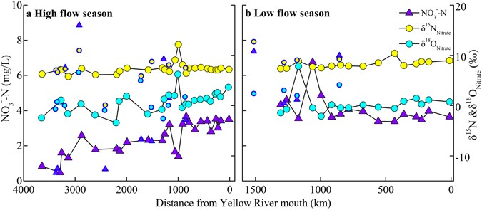 Tracing nitrate sources with dual isotopes and long term monitoring
