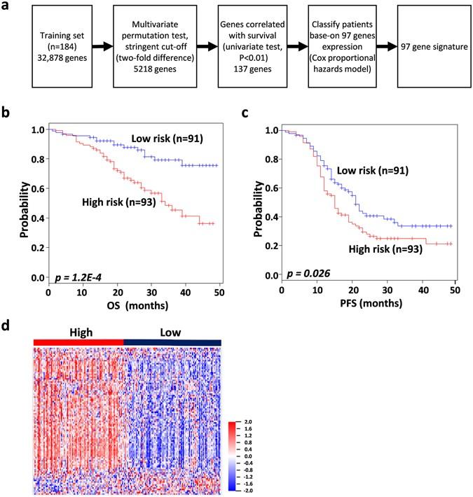 The Prognostic 97 Chemoresponse Gene Signature In Ovarian Cancer Scientific Reports