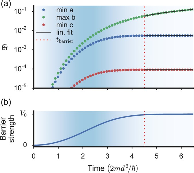 Superfluid flow above the critical velocity   Scientific Reports