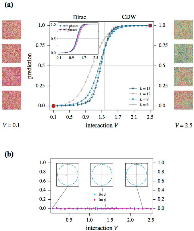 Machine learning quantum phases of matter beyond the fermion