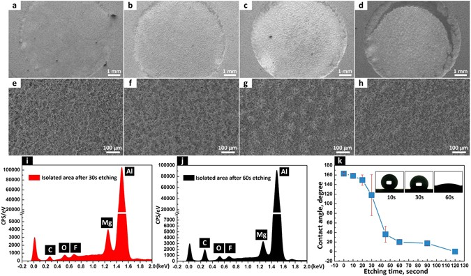 A Twice Electrochemical-Etching Method to Fabricate
