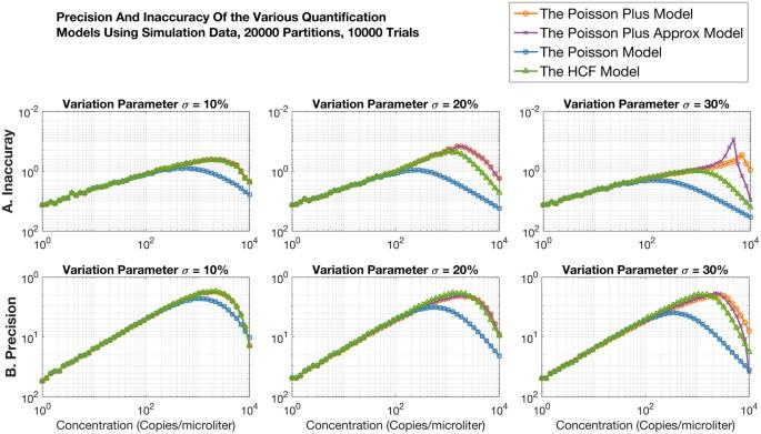 Poisson Plus Quantification for Digital PCR Systems   Scientific Reports