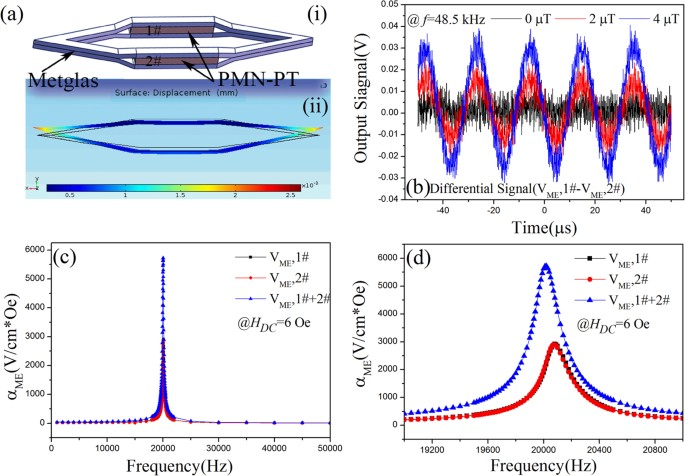 A magnetoelectric flux gate: new approach for weak DC