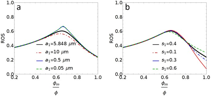 Modeling Oil Recovery for Mixed Macro- and Micro-Pore