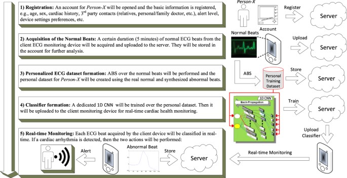 Personalized Monitoring and Advance Warning System for Cardiac