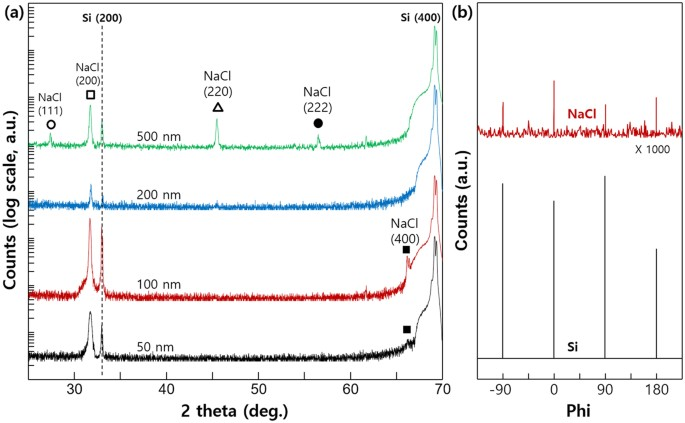 (a) xrd patterns of nacl films grown on si(100) substrates at different  film thicknesses (b) azimuthal diffraction scans across the off-normal nacl