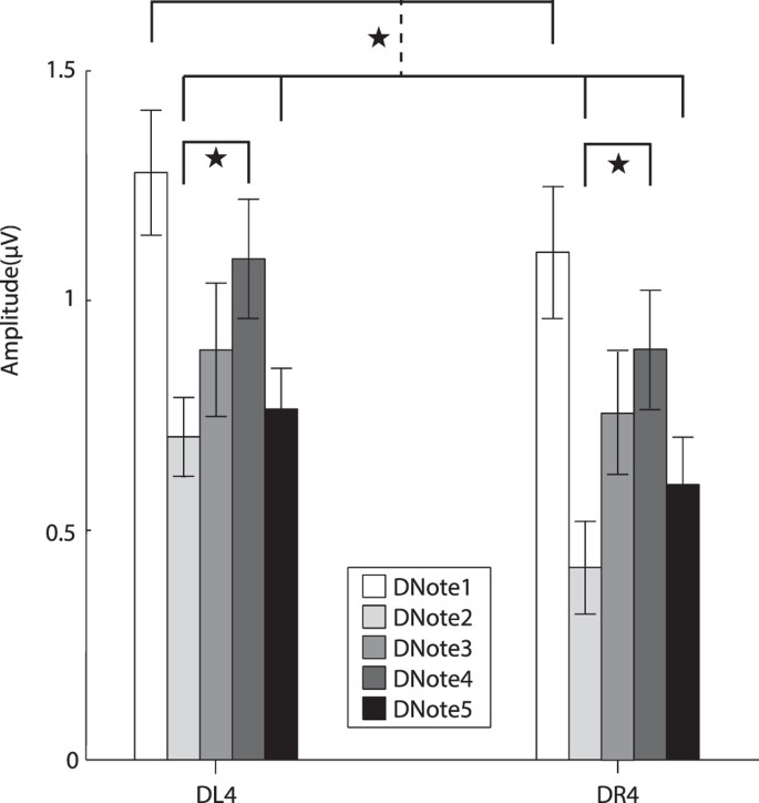 role of differences in the temporal characteristics of sounds on their sequential grouping