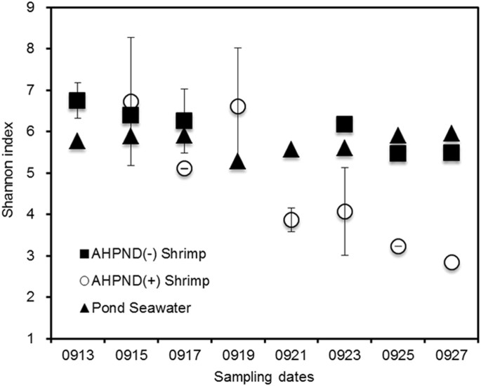 Microbiome Dynamics in a Shrimp Grow-out Pond with Possible Outbreak