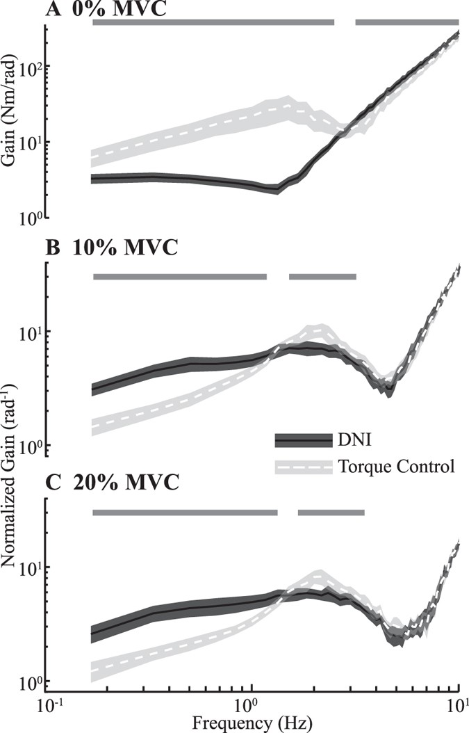 Using Feedback Control to Reduce Limb Impedance during Forceful