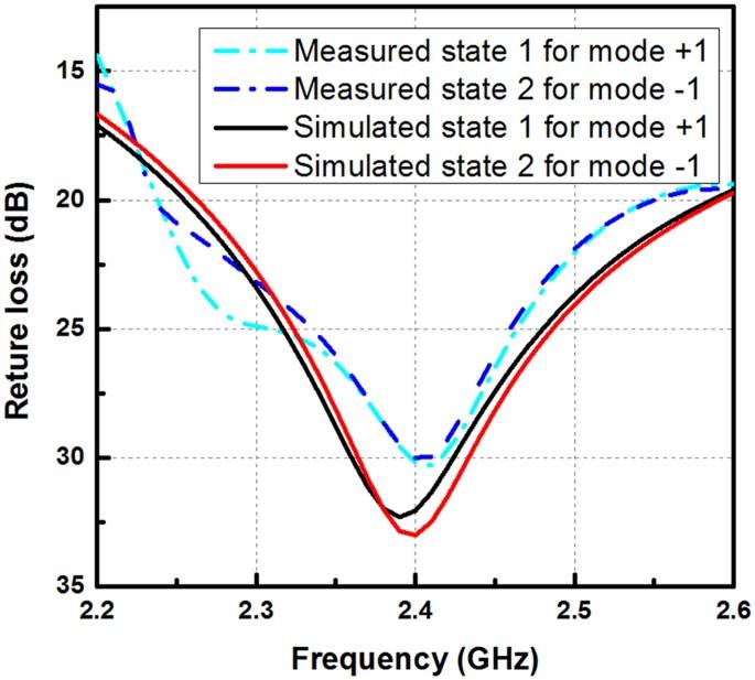 An Orbital Angular Momentum (OAM) Mode Reconfigurable Antenna for