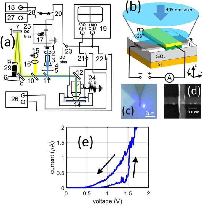 Phase-change devices for simultaneous optical-electrical
