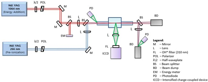 Control of Early Flame Kernel Growth by Multi-Wavelength