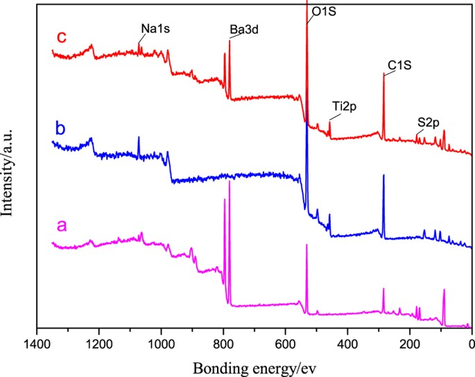 Preparation of TiO 2 -coated barite composite pigments by