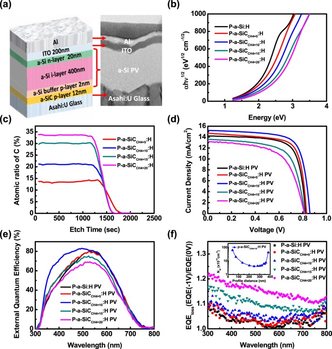 Low-Temperature Growth of Hydrogenated Amorphous Silicon Carbide