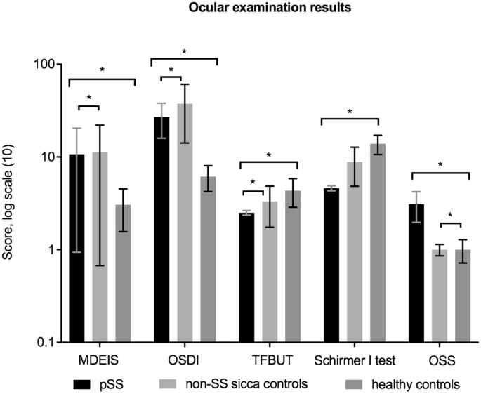 Interdisciplinary, Comprehensive Oral and Ocular Evaluation of