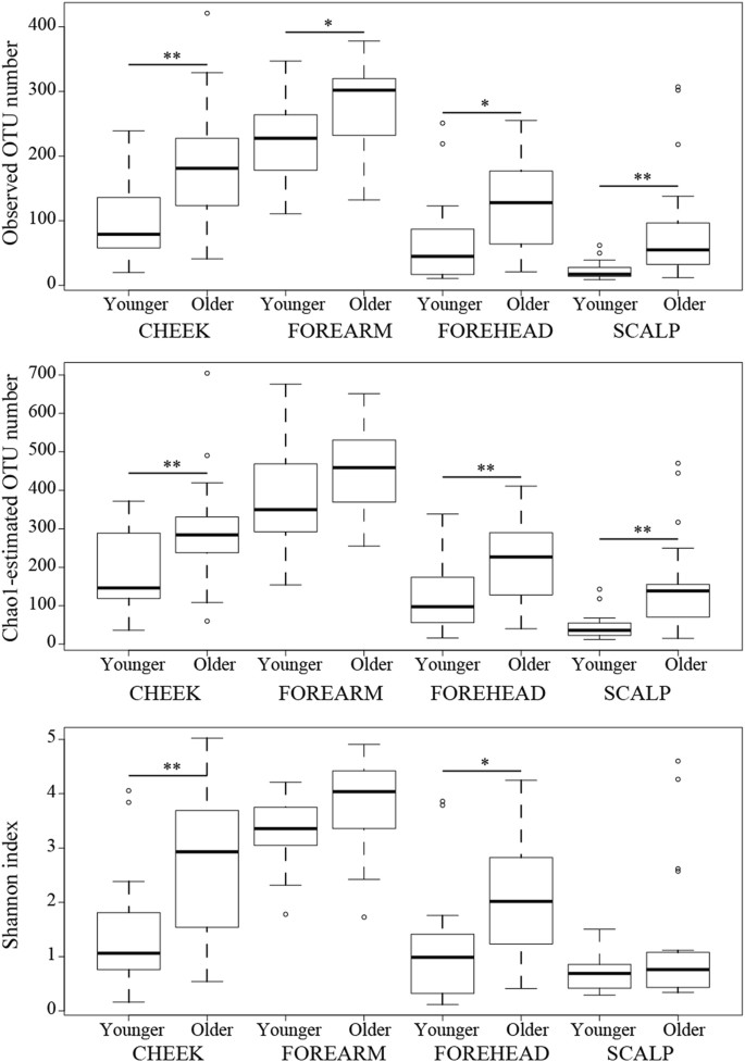 Aging-related changes in the diversity of women's skin microbiomes