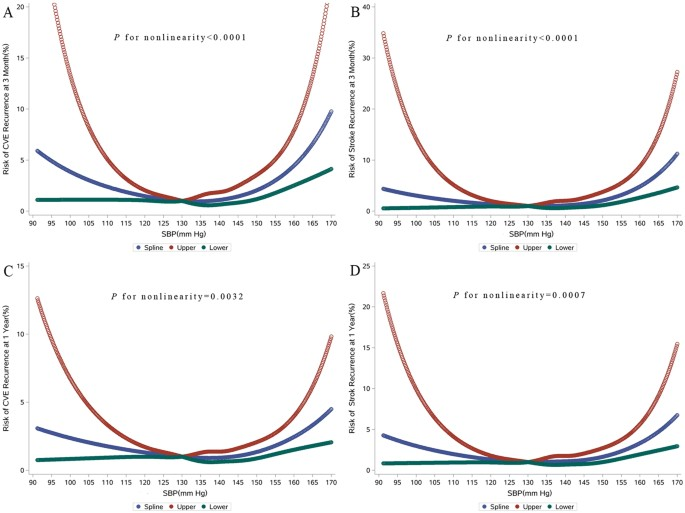 The J-curve Association between Systolic Blood Pressure and