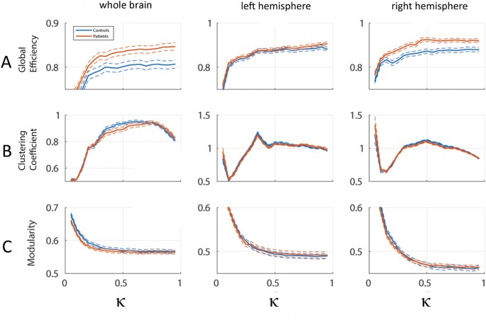 Altered topology of structural brain networks in patients
