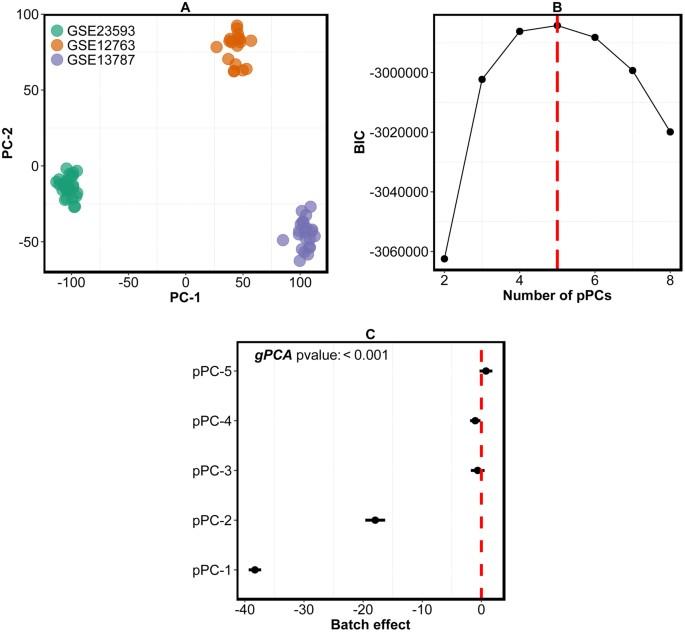 A Novel Statistical Method to Diagnose, Quantify and Correct