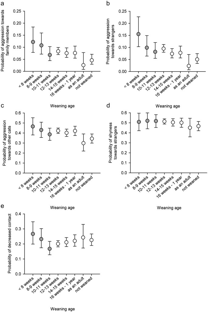 Early weaning increases aggression and stereotypic behaviour in cats