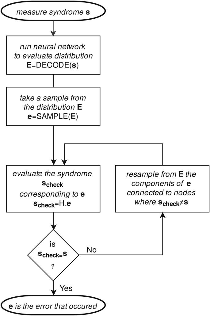 Deep Neural Network Probabilistic Decoder for Stabilizer