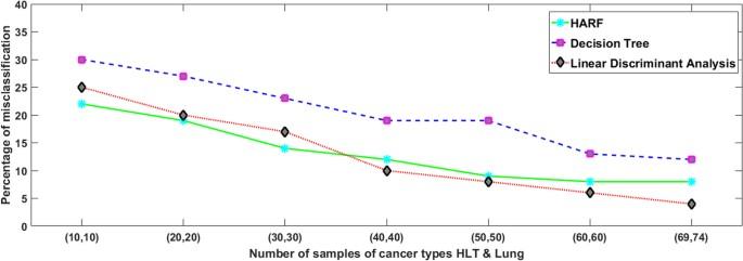 Heterogeneity Aware Random Forest for Drug Sensitivity