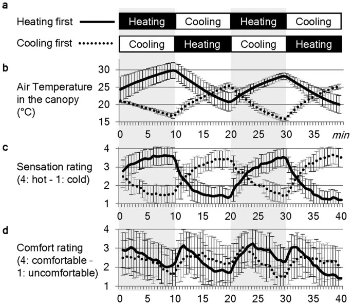Neural correlates of ambient thermal sensation: An fMRI study