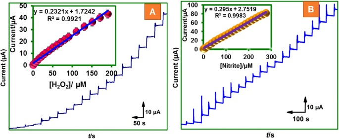 Core-shell heterostructured multiwalled carbon nanotubes