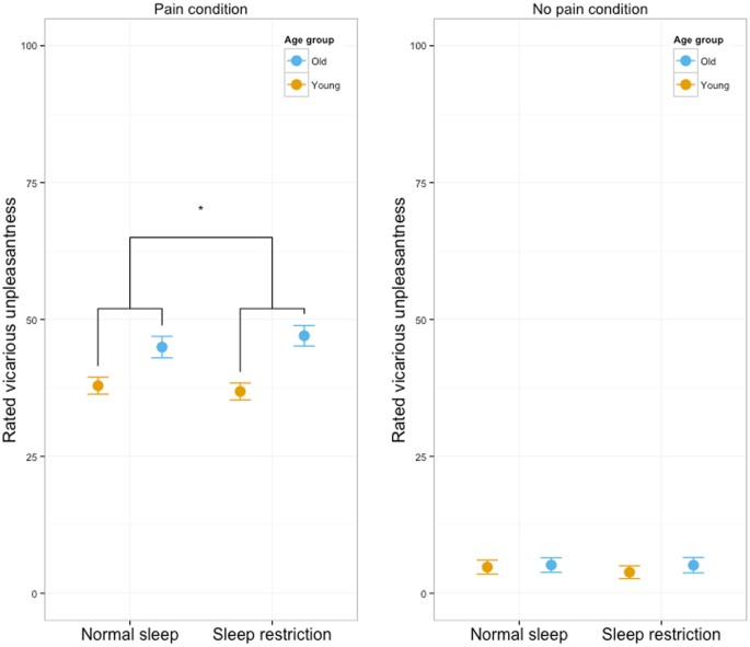 The effect of sleep restriction on empathy for pain: An fMRI study