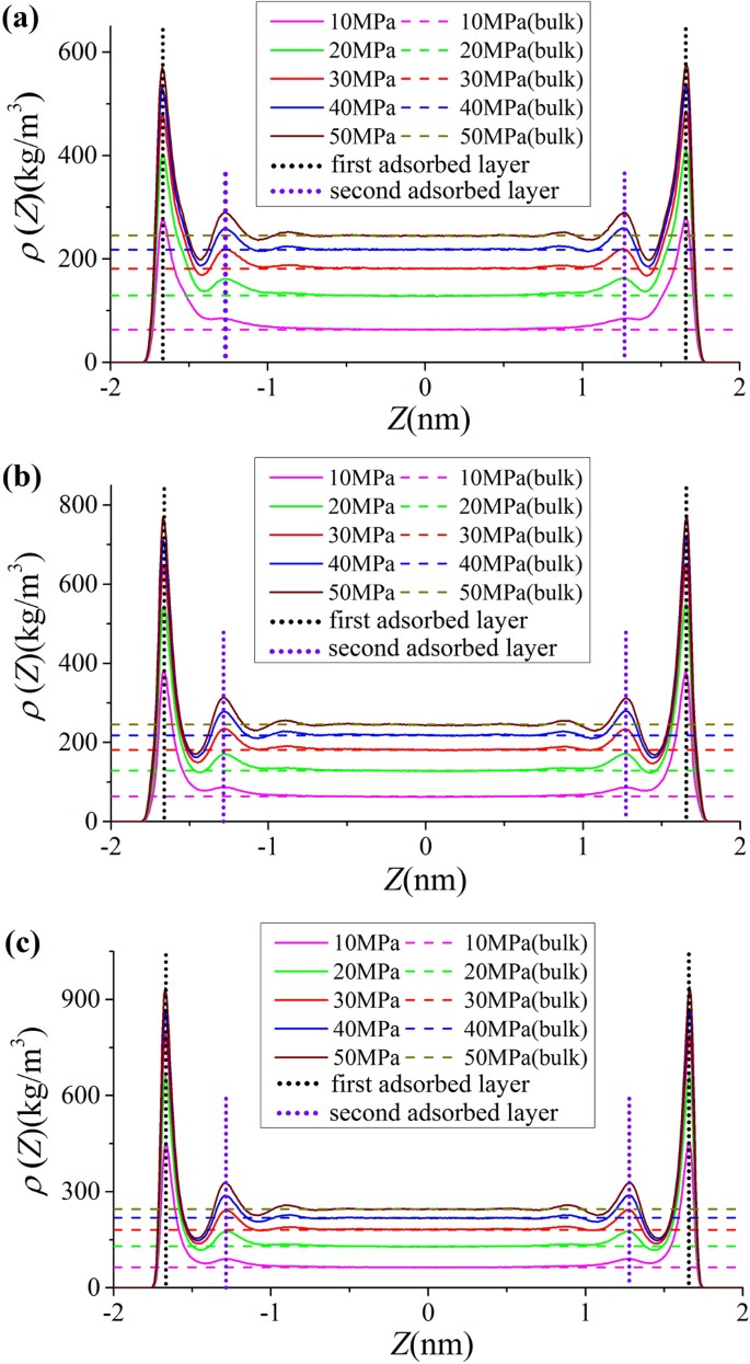 Characterization of Methane Excess and Absolute Adsorption in