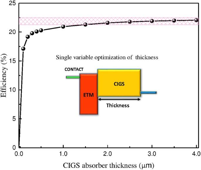 Full space device optimization for solar cells | Scientific