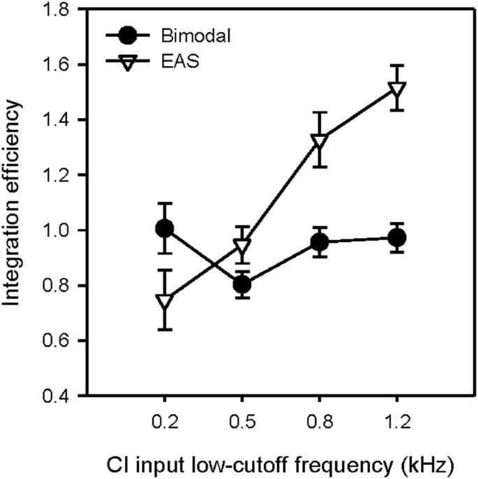 Integration of acoustic and electric hearing is better in