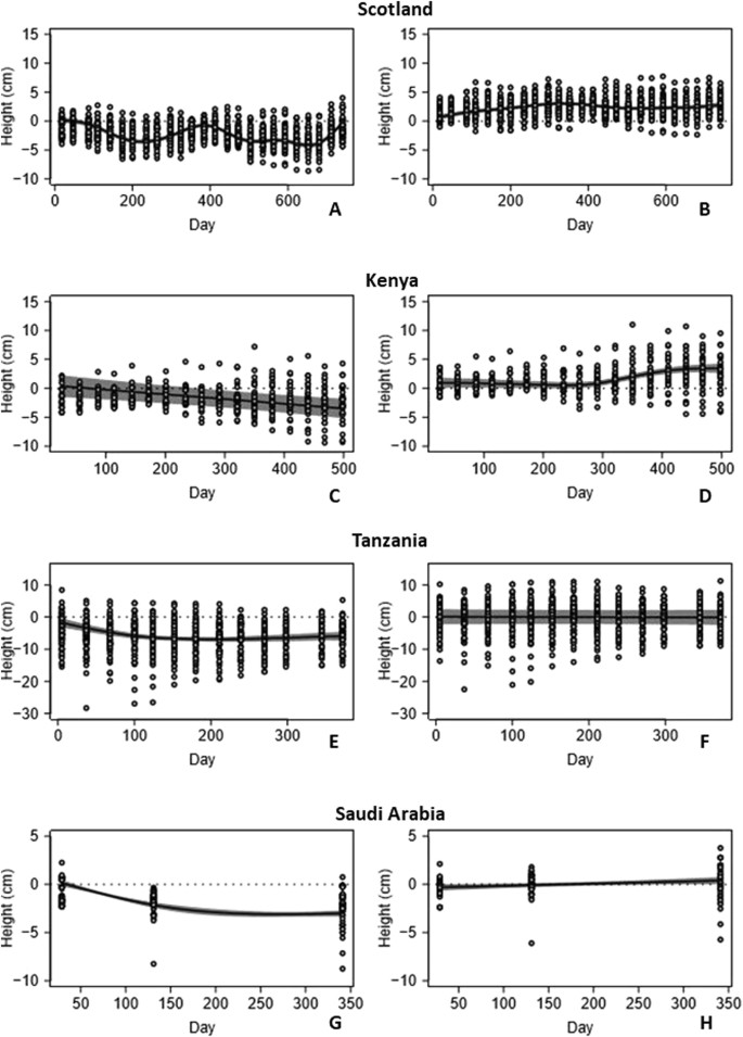Measuring the role of seagrasses in regulating sediment surface