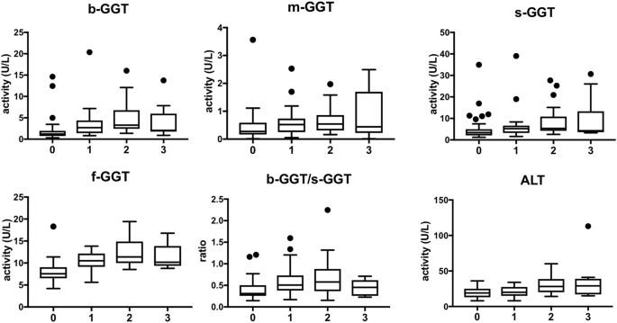 Association between plasma gamma-glutamyltransferase