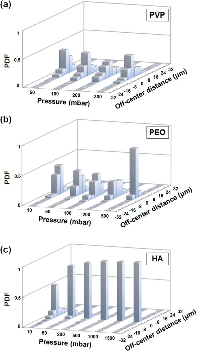 Sheathless Microflow Cytometry Using Viscoelastic Fluids