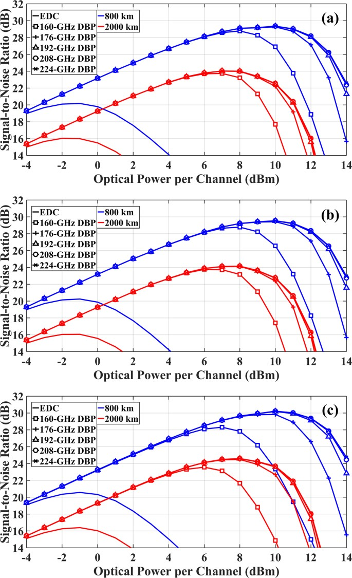 Digital nonlinearity compensation in high-capacity optical