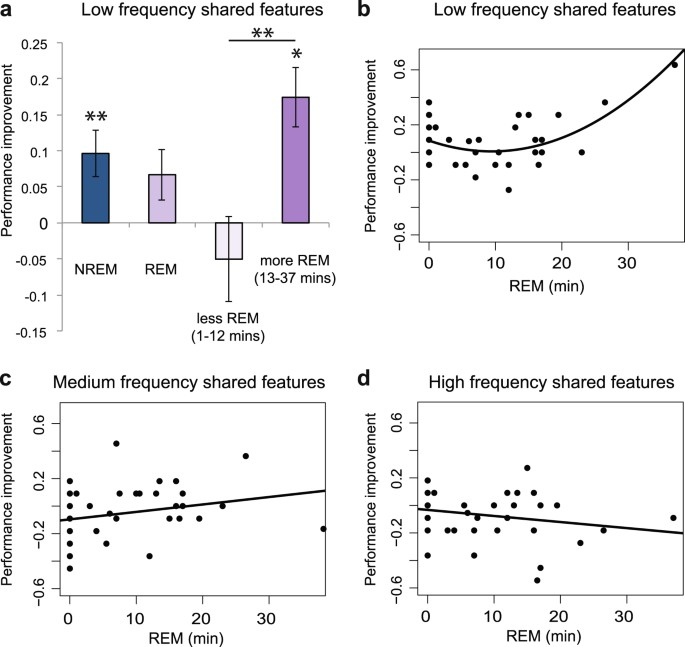 Sleep Benefits Memory for Semantic Category Structure While