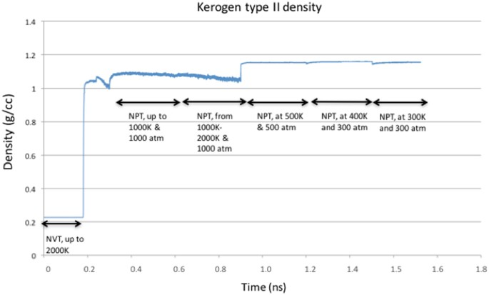 Kerogen Swelling and Confinement: Its implication on Fluid