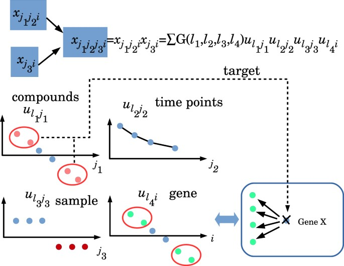 Identification of candidate drugs using tensor-decomposition-based