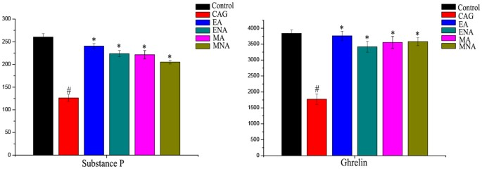 Comparative metabolomics study on therapeutic mechanism of