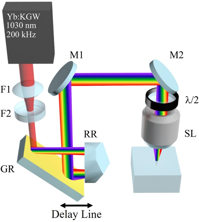 Direct Writing with Tilted-Front Femtosecond Pulses