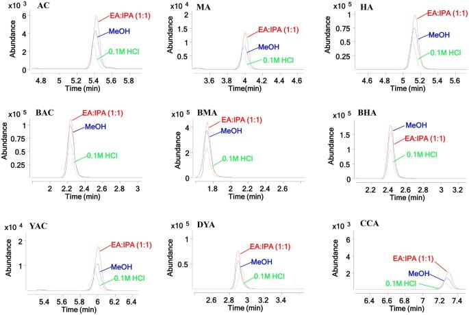 Simultaneous quantification of nine aconitum alkaloids in